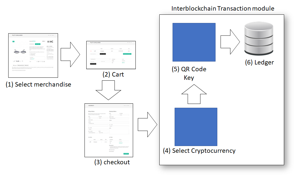 transaction workflow